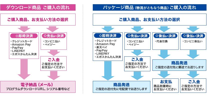 ご利用の流れイメージ図